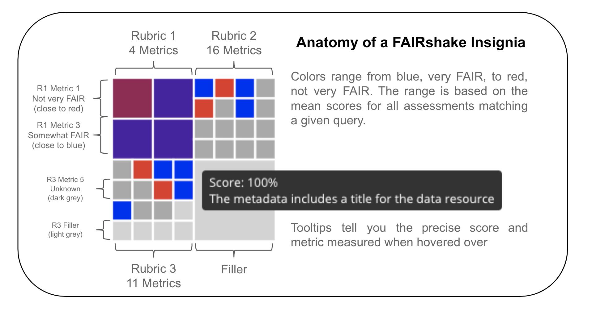 FAIRshare insignia explained